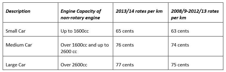 Motor Vehicle Cents Per Kilometre Rate For 2013 2014 Mjj
