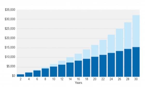 MJJ Accountants Compound Interest Graph