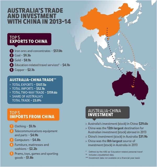 MJJ Accountants Trading with China